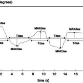 EXPERIMENT 6: Perceptual-motor skills and sensitivity to TTC as a function of preferred time-headway in car-following